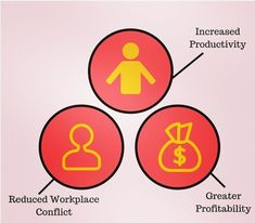As the saying goes, having all three at once is not possible, but if you do it, then sometimes you can have it all with your managing skills! Increase Productivity, Competitor Analysis, Human Resources, Management Tips, Growing Your Business, Team Building, Teamwork, Entrepreneurship, Business Tips