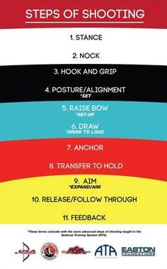 These are slightly different than the NASP 11 steps. It would make a good comparison activity.                                                                                                                                                      More