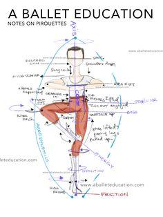 ballet,technique-Love this. Dancers read it. ❤️ thanks for sharing nyc ballet technique danceteacher manhattan turns pirouettes body Ballet Class, Dance Class, Dance Studio, Dance Like No One Is Watching, Just Dance, Pole Dance Sport, Yoga, Dance Technique, Dance Tips