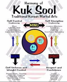 A beautiful martial art all the way through, the Harmony of Kuk Sool Won. www.kswofwoodland.com