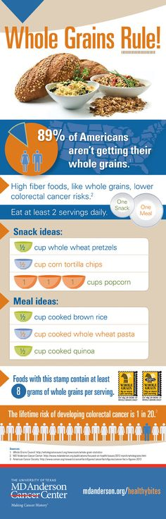 Did you know that eating whole grains may help reduce your risk of colon cancer and other diseases? Plus, whole grains have lots of fiber. And, fiber helps the body stay full longer, maintain a healthy weight, and keeps cholesterol and blood sugar at healthy levels. Check out the healthy examples of whole grains in this infographic from MD Anderson. #diet #nutrition #food #health