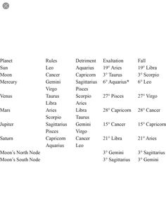#astrology Chart of each planet's sign of rulership, exaltation, detriment, and fall. #astrology