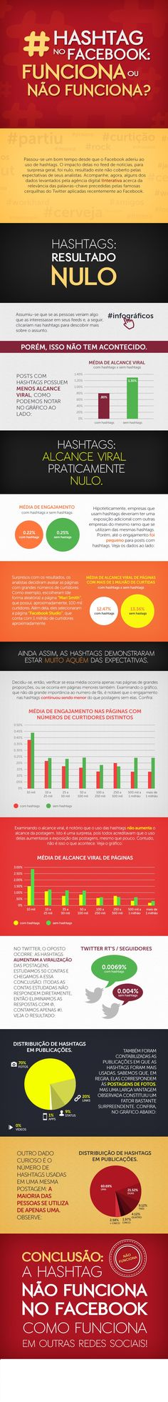 Informações levantadas pela Interativa mostram que impacto das hashtags no Facebook é nulo, enquanto no Twitter é eficaz