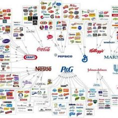 10 Corporations Control Almost Everything You Buy � This Chart Shows How