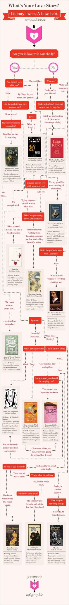 A flowchart to find your (literary) love story. | 15 Insanely Useful Diagrams For Book Lovers