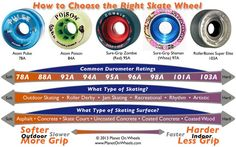 skate wheel hardness roller derby - Google Search
