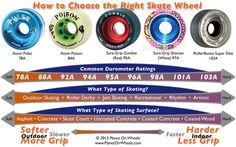 skate wheel hardness roller derby - Google Search