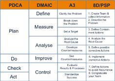 PDCA Plan Do Check Act is a method to help correct performance and bring you to your goals