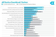 Welke tactieken werken het best om meer relevante volgers te krijgen | Twittermania
