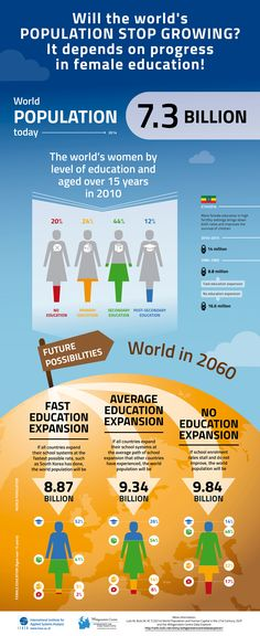 World Population and Women's Education by wittgensteincentre #Infographic #World_Population #Womens_Education