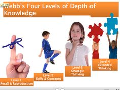 Webbs Four Levels of Depth of Knowledge. Four quadrants 21st Century Classroom, 21st Century Learning, Thinking Skills, Critical Thinking, Depth Of Knowledge, Higher Order Thinking, Gifted Education, Comprehension Strategies, Primary Classroom
