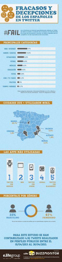Fracasos y decepciones de los españoles en Twitter