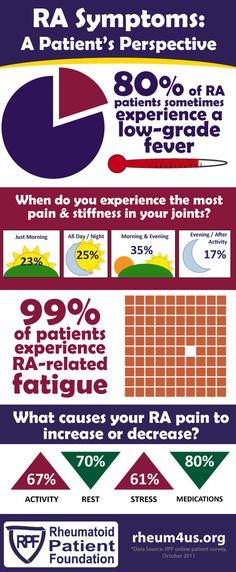 RA Symptoms: A Patient's Perspective
