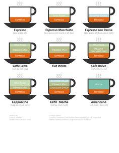 コーヒー 配合 インフォグラフィック