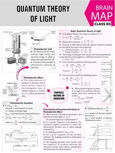 Quantum theory of light concept map Learn Physics, Physics Lessons, Physics Concepts, Basic Physics, Physics Formulas, Physics Notes, Modern Physics, Chemistry Lessons, Chemistry Notes