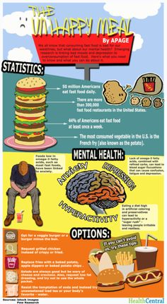 Learn how fast food is linked to poor mental health in HealthCentral's infographic. #HealthCentral