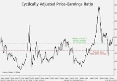 July 3: Pimco's Bill Gross says U.S. stocks aren't so expensive after tweaking the CAPE ratio, developed by Yale's Robert Shiller.