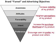 "Brand ""Funnel"" and Advertising Objectives"