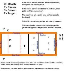 Serve receive drill that teaches anticipation and forces servers to take chances. This is one of my favorite serve receive drills because it's fun competitive Volleyball Serving Drills, Volleyball Serve, Volleyball Skills, Basketball Cheers, Volleyball Practice, Volleyball Training, Volleyball Workouts, Volleyball Quotes, Coaching Volleyball