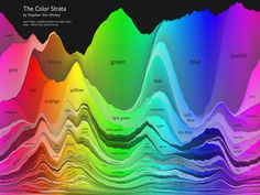 The Color Strata, a beautiful color naminginfographic