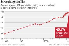 How long do you think this can last? Number of the Week: Half of U. Lives in Household Getting Benefits - Real Time Economics - WSJ Wall Street Journal, Economics, Politics, Life, Number, Households, Statistics, Debt