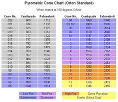 cone 04 temperature   cone 04 temperature 1940 f glaze firing we use mostly low fire glazes ...