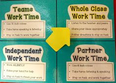 Expectations chart when working in small groups, whole group, individually, and in partners. Use arrow post-it notes to show students how they should be behaving during class time - HELPFUL VISUAL