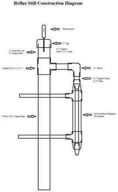 In this tutorial I'm going to teach you how to make a homemade Reflux Still which is also known as a column still. This homemade still is comparable in quality to most professionally designed… Moonshine Still Plans, Copper Moonshine Still, How To Make Moonshine, Making Moonshine, Homemade Still, Reflux Still, Alcohol Still, Distilling Alcohol, Column Still