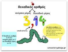 Μονοπάτια της Τρίτης και Τετάρτης ...: Δεκαδικοί αριθμοί Dyscalculia, Primary Maths, Kids Education, Teaching Math, Mathematics, Therapy, Classroom, Teacher, Activities