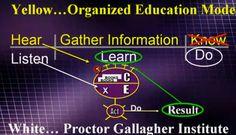 """Listen Learn Do."" - Bob Proctor #GoPro2015 #NetworkMarketing #HomeBusiness"