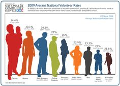 In 2009, 63.4 million American volumnteered to help their communities, providing 8.1 billion hours of service worh an estimated dollar value of almost $169 billion (dollar value provided by the Indepenedent Sector).