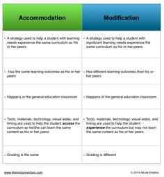 accommodations vs modifications