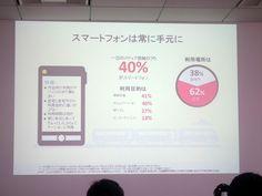 写真2●メディア接触の40%はスマートフォン