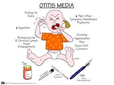 Otitis Media #pediatricnursing