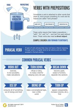 Chart about Verbs with Prepositions (Common Phrasal Verbs)