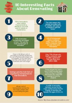 10 Interesting Facts About Home Renovation Infographic