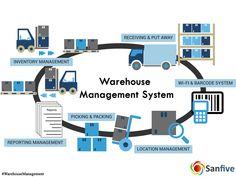 Warehouse Solution enables organization to be much more organized. #SanfiveSolutions #WarehouseManagement  Visit: http://www.sanfive.com/