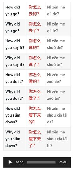 Chinese Sentences, Chinese Phrases, Chinese Words, How To Speak Mandarin, Learn Mandarin, Chinese Language, Spanish Language, French Language, Dual Language