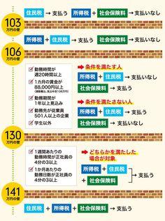 ノマド的節約術 103万円の壁から141万円の壁まで
