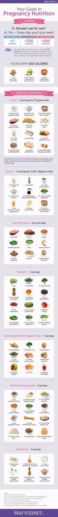 (181) An easy-to-read and share infographic offers the basics of pregnancy nutrition, from calories to best foods to eat. | Kids | Pregnancy | https://mamasnow.com/the-best-organic-prenatal-vitamins-6-multivitamins-reviews/