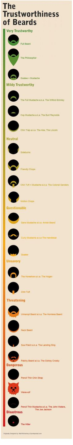 The Trustworthy of Beards -