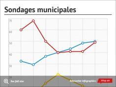 Sondages municipalesUpgrade to Pro!Upgrade to Pro!Upgrade to ProThank you!