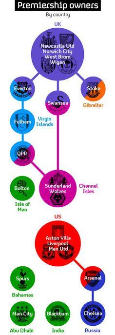 Premier league ownership.
