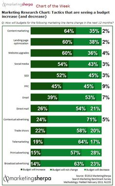 How B2B Marketers Will Spend Their Budgets In 2014 image MS Marketing Budgets 2014