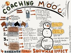 Silvia Tolisano   Langwitches Blog Making her thinking visible by '...continuing to sketchnote [her] take-aways...' Week 2-MOOC: Coaching Teachers- Promoting Changes That Stick