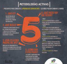 ¡5 respuestas a cinco preguntas fundamentales y muy necesarias a la hora de pensar en metodologías activas!