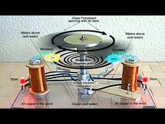 Flat Earth - TRUTH #33 - The Glass Firmament Is an Electric Motor (the glass firmament of Tesla) - YouTube