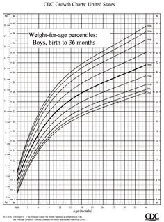 Growth Charts: What Those Height and Weight Percentiles