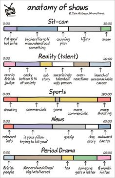 Anatomy of TV Shows...