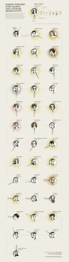Literary productivity and sleep habits of famous #writers - I'm between Franz Kafka and Stephen King:-) You?